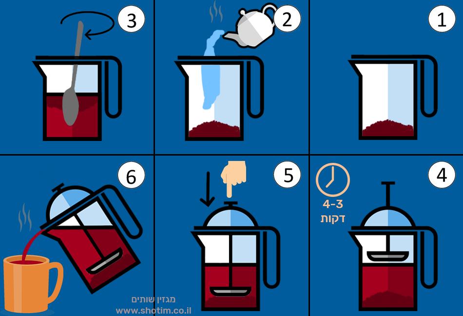 איך להכין קפה בפרנץ' פרס - אינפוגרפיקה