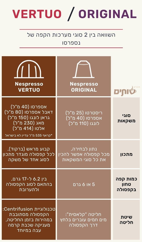 השוואה בין נספרסו ורטו לנספרסו אוריג'ינל. גרפיקה: מגזין שותים